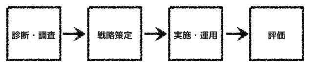 診断・調査→戦略策定→実施・運用→評価