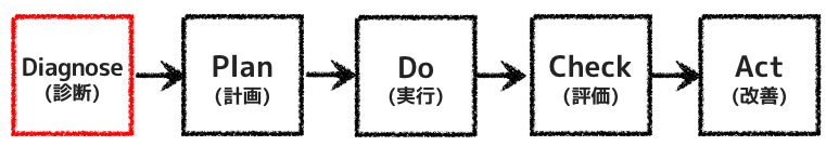 診断→計画→実行→評価→改善