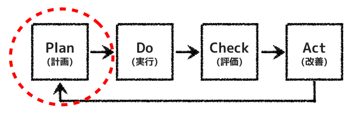 計画→実行→評価→改善
