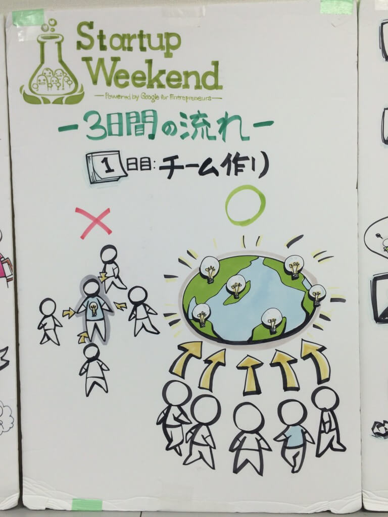 Startup Weekend 1日目