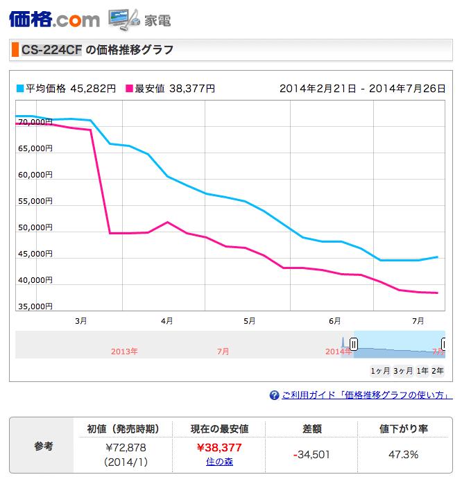 価格.com – パナソニック CS-224CF 価格推移グラフ