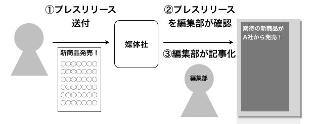 プレスリリースの手順(図解)