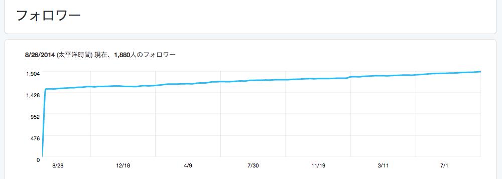 フォロワー数の推移(約2年間)