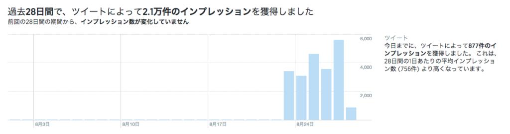 過去28日間のツイートによるインプレッション