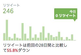 過去28日間のリツイート数推移