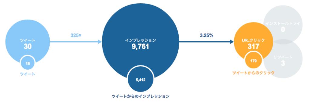 Twitterカードのインプレッション数とURLクリック数