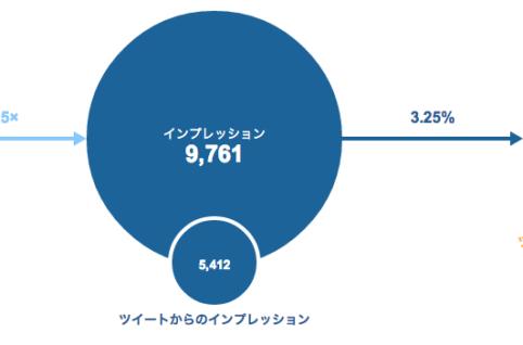 Twitterアナリティクス(Analytics)