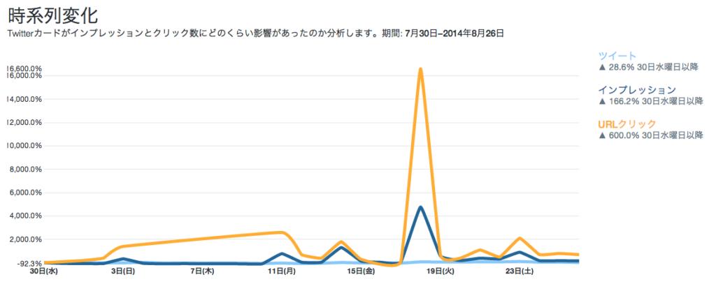 過去28日間のTwitterカードのインプレッション数とURLクリック数変化